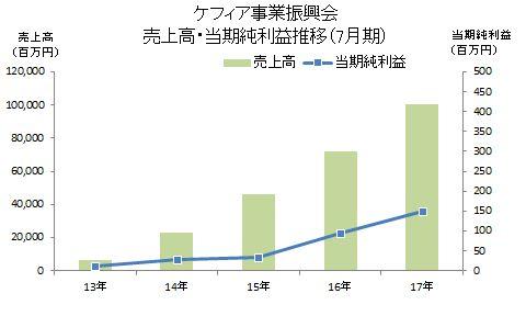ケフィア事業振興会 売上高・当期純利益推移(7月期)