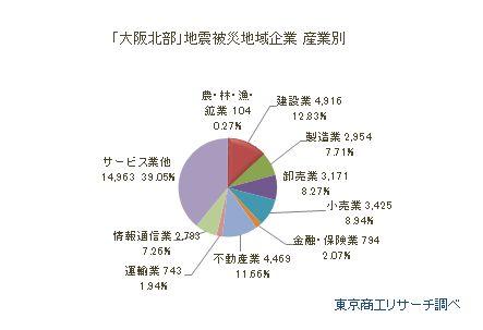 「大阪北部」地震被災地域企業 産業別
