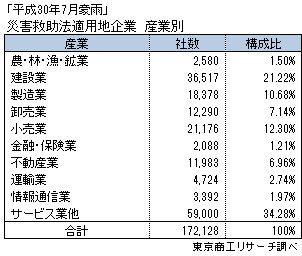 「平成30年7月豪雨」災害救助法適用地企業 産業別
