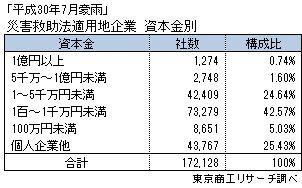 「平成30年7月豪雨」災害救助法適用地企業 資本金別