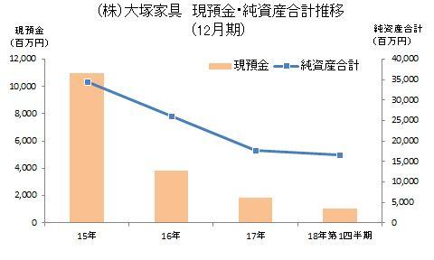大塚家具グラフ