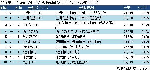 主な金融グループ、銀行 メインバンク取引社数ランキング