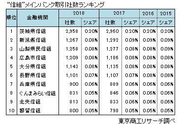 銀行メインバンク取引社数ランキング