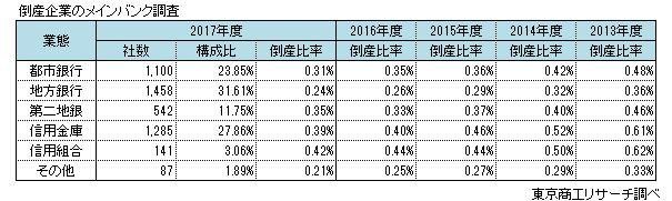 メインバンク取引先 増収増益率ランキング