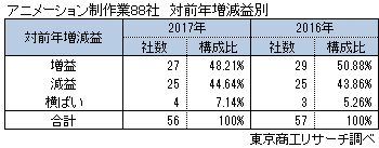 アニメーション制作業88社 対前年増減益別