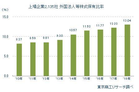 上場企業2,135社 外国法人等株式保有比率 年次推移