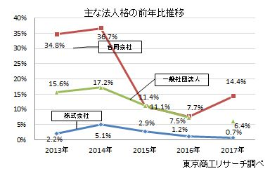 主な法人格の前年比・構成比推移