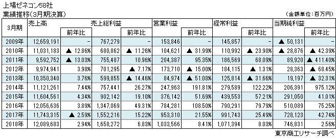 上場ゼネコン58社 業績推移(3月決算)