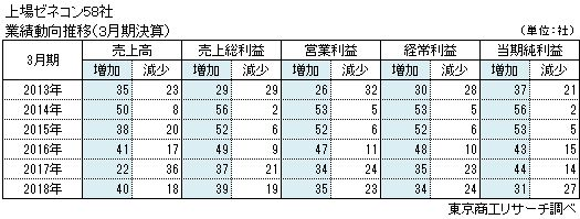 上場ゼネコン58社 業績動向推移(3月決算)