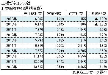 上場ゼネコン58社 利益推移(3月決算)