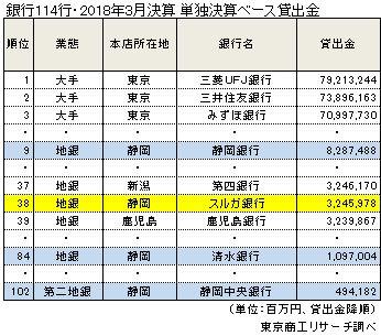 銀行114行・2018年3月決算 単独決算ベース貸出金