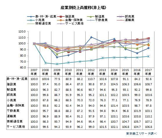 産業別売上高推移(非上場企業)
