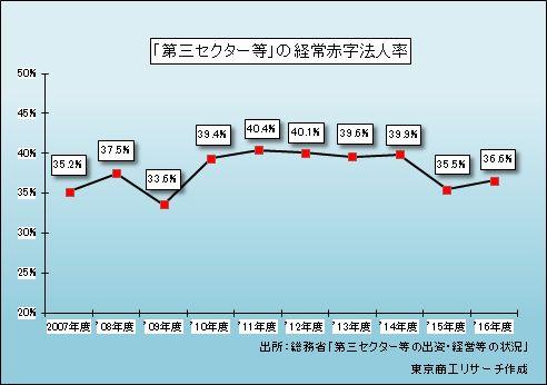 「第三セクター等」の経常赤字法人率