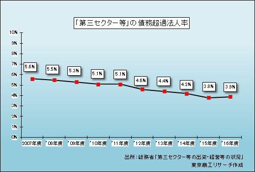 「第三セクター等」の債務超過法人率