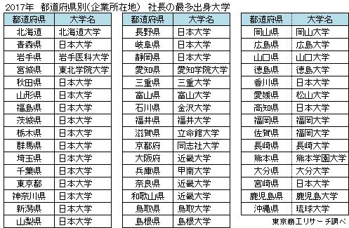 2016年 都道府県別(企業所在地) 社長の最多出身大学