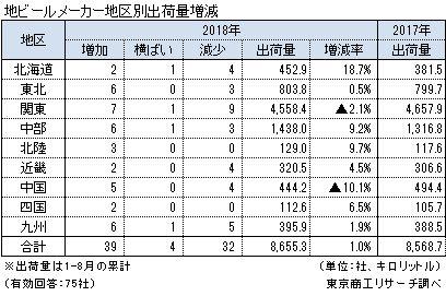 地ビールメーカー地区別出荷量増減