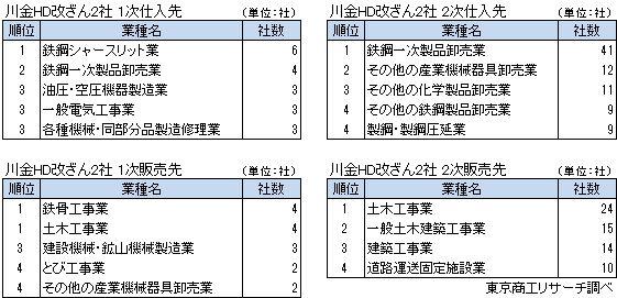 川金グループHD改ざん2社取引先 業種別