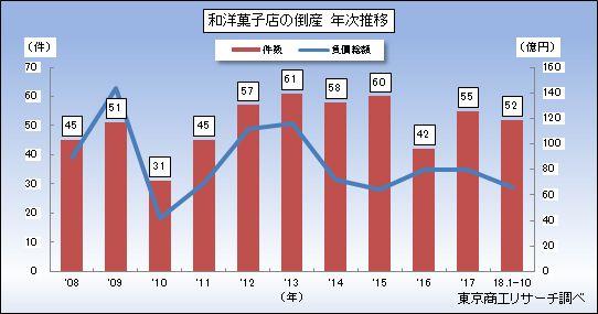 和洋菓子店の倒産 年次推移