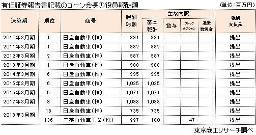 有価証券報告書記載のゴーン会長の役員報酬