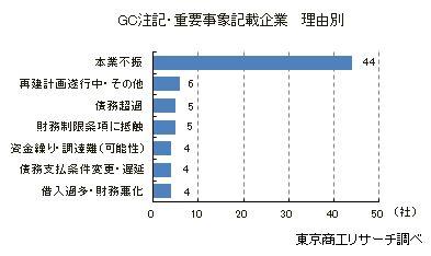 """GC注記・重要事象記載企業 理由別"""""""