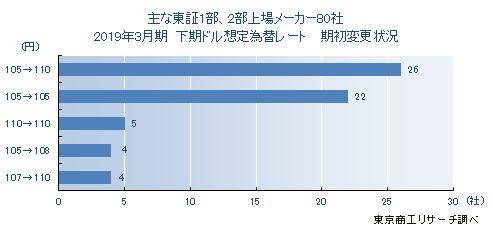 東証1部・2部上場メーカー80社 2019年3月期決算「下期想定為替レート」期初比較
