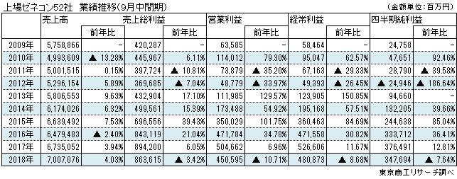 上場ゼネコン52社 業績推移(9月中間期)