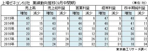 上場ゼネコン52社 業績動向推移(9月中間期)