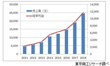 日本M&Aセンターの業績推移(単位:百万円)