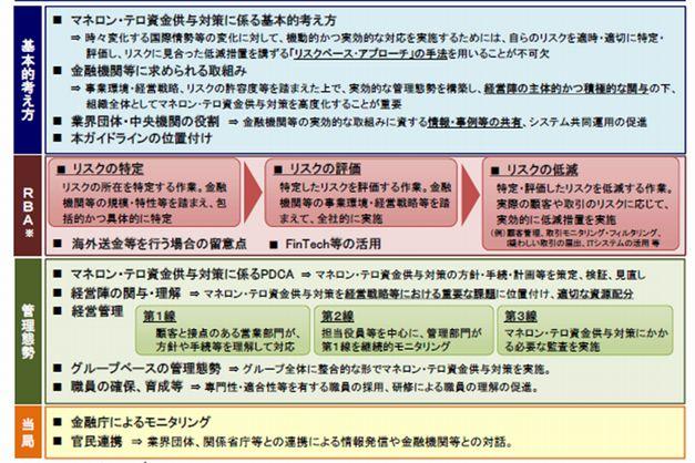 ガイドラインの構成