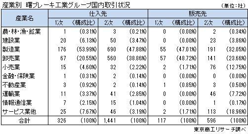 産業別 曙ブレーキ工業グループ国内取引状況