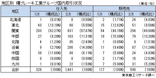 地区別 曙ブレーキ工業グループ国内取引状況