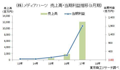 (株)メディアハーツ 売上高・当期利益推移(9月期)