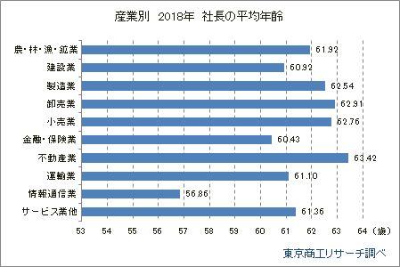 産業別2018年社長の平均年齢