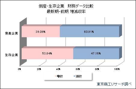 倒産・生存企業財務データ分析「増減収率」