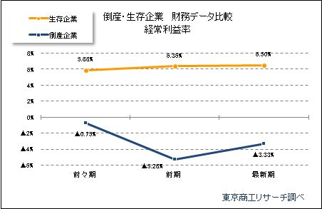 倒産・生存企業財務データ分析「経常利益率」