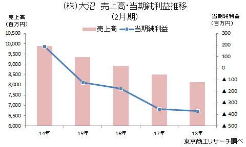 (株)大沼 売上高・当期純利益推移