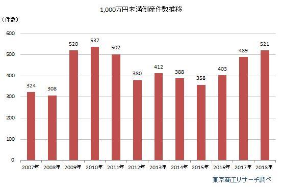 負債1,000万円未満倒産 件数推移