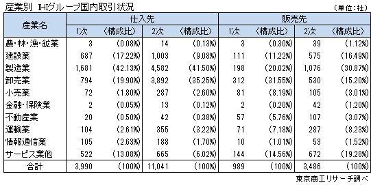 産業別 IHIグループ国内取引状況