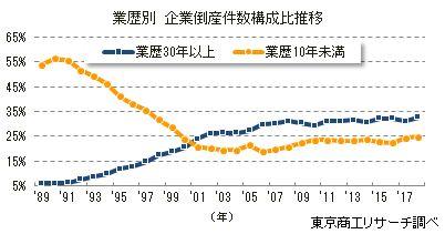 1989年~1998年の大型倒産