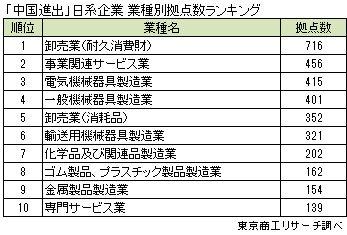 「中国進出」日系企業 業種別拠点構成数ランキング
