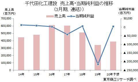 千代田化工建設 売上高・当期純利益の推移(3月期、連結)