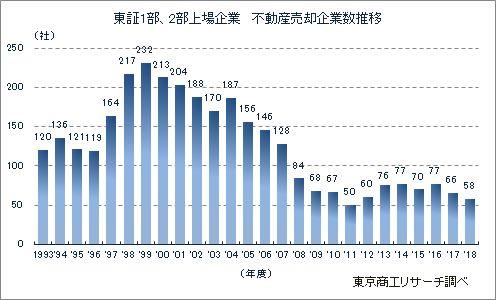 2018年度「東証1部・2部上場企業 不動産売却」調査 : 東京商工リサーチ