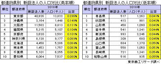 都道府県別新設法人の人口対比