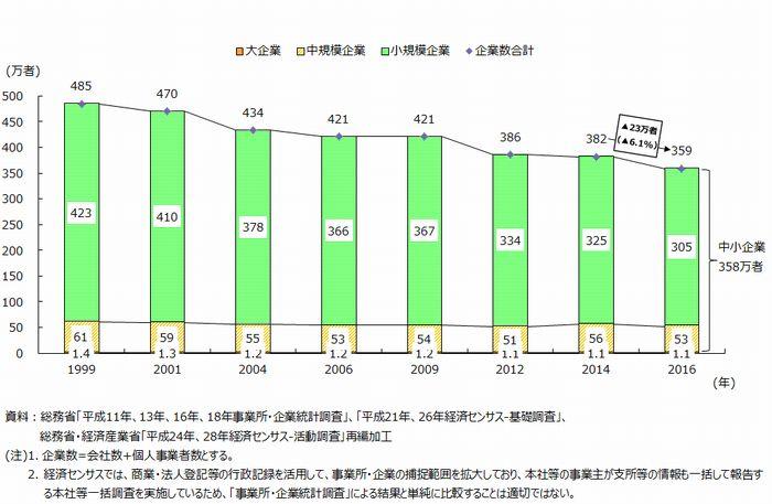 第1図 企業規模別企業数の推移