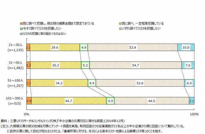 第1図 自然災害に関して自社が抱えるリスクの把握状況(従業員規模別)