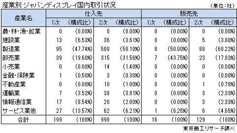 産業別 ジャパンディスプレイ国内取引状況