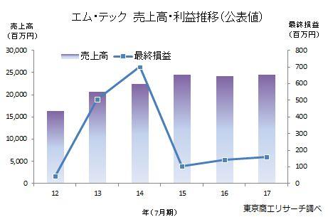 エム・テック 売上高・利益推移(公表値)