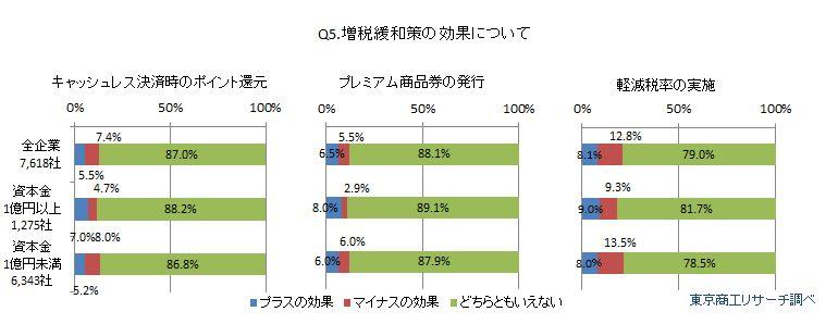 消費増税アンケート2