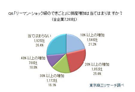 消費増税アンケート3