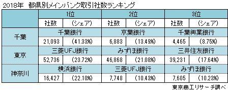 2018年 都県別メインバンク取引社数ランキング